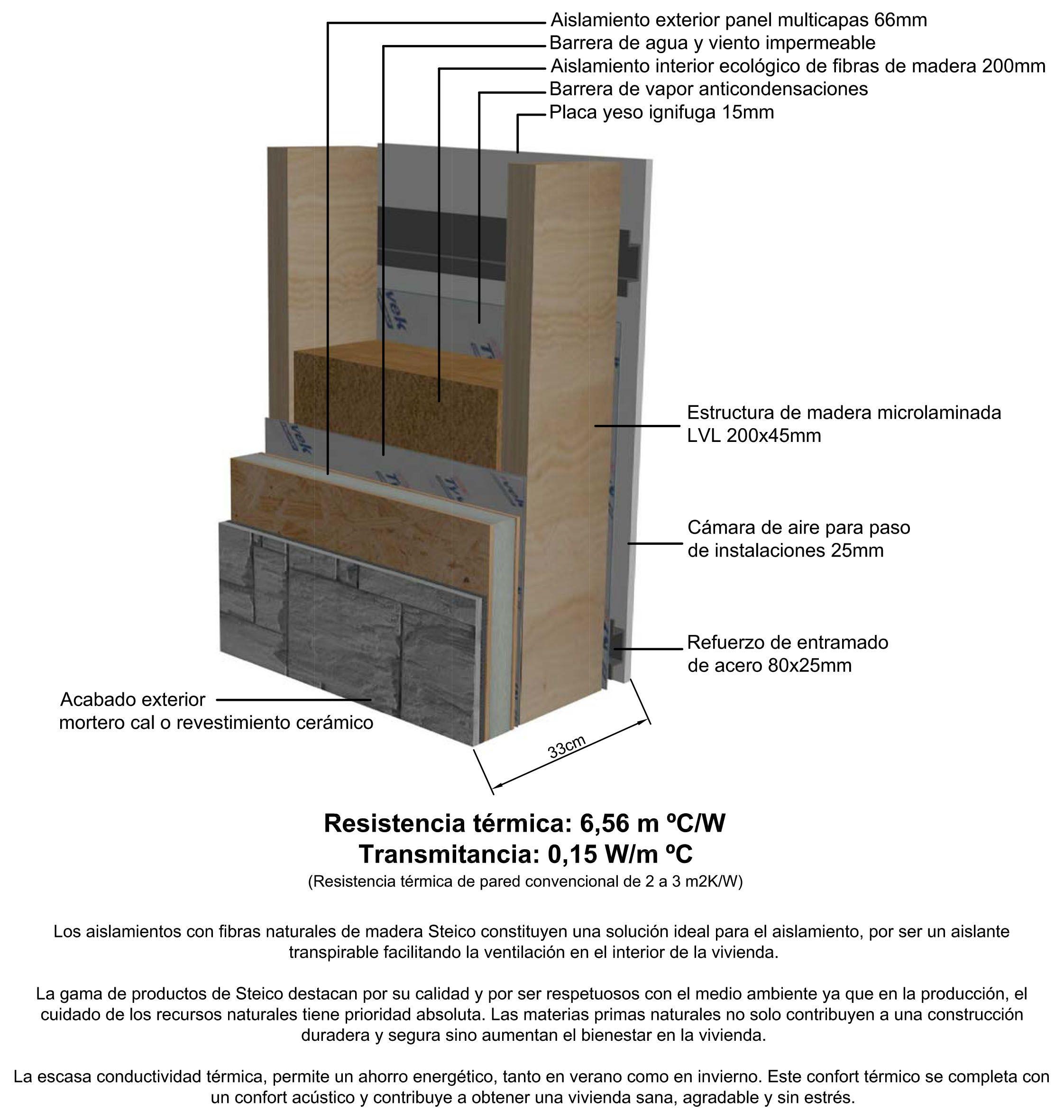 Sección de pared de madera, Casas Pasivas Josman